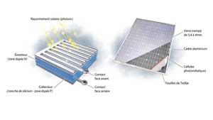 Prévention et sensibilisation aux risques photovoltaïques